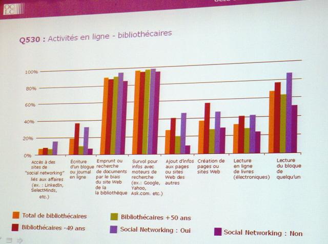 Online Aktivitäten von Bibliothekaren 1