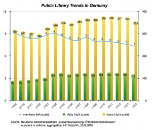 Public-Library-Trends-1999-2014