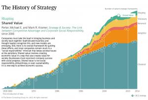 Porters Shared Value Strategie